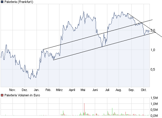 chart_year_paketeria.png