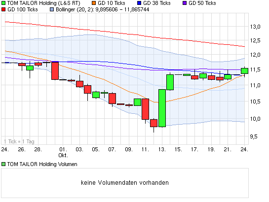 chart_month_tomtailorholding(5).png