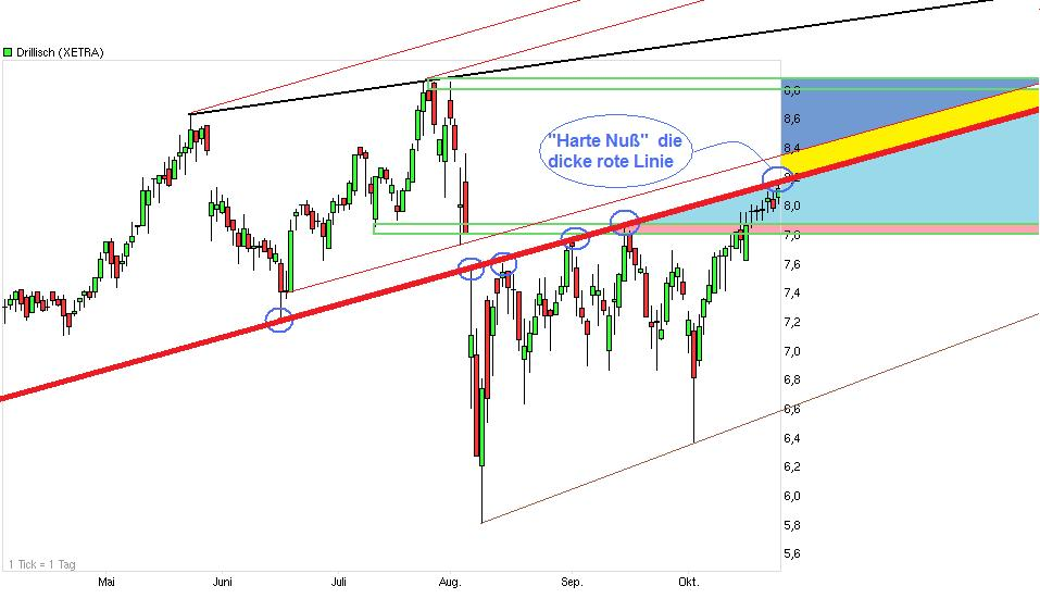 chart_halfyear_drillisch_1_.jpg