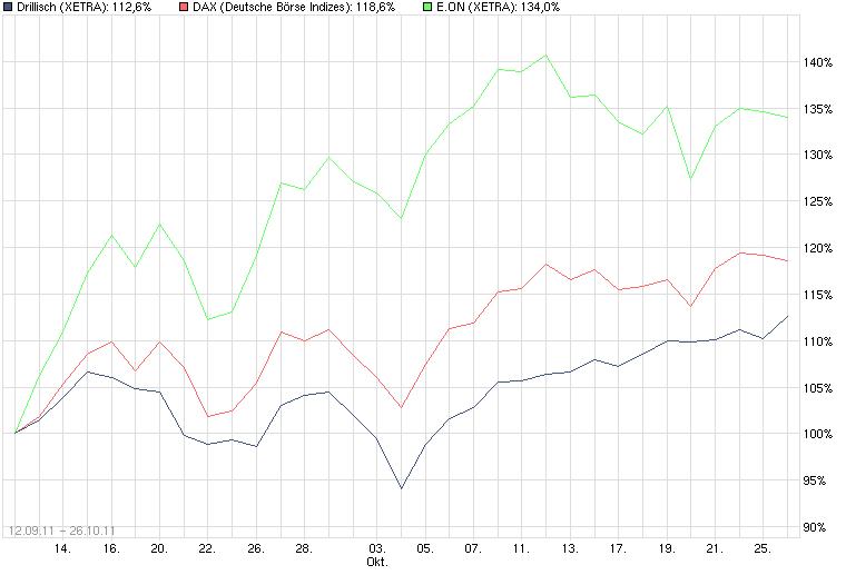 ariva_chart_drillisch_eon_dax.png