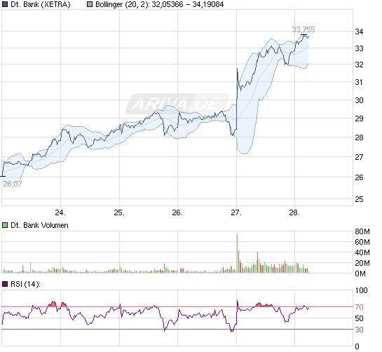 111028_chart_week_deutschebank.png