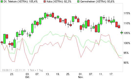 chart_free_deutschetelekom.png