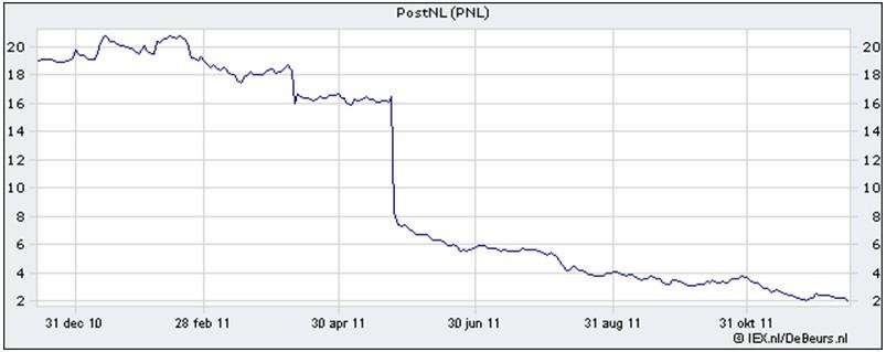 postnl_chart.jpg