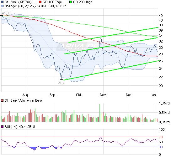 120105_db_chart_halfyear_deutschebank.png