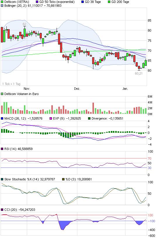chart_quarter_delticom.png
