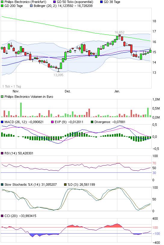 chart_quarter_philipselectronics.png