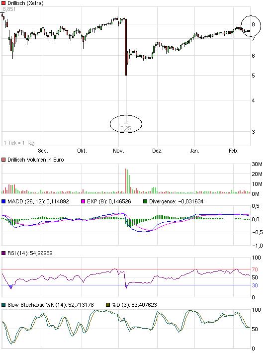 chart_halfyear_drillisch.png