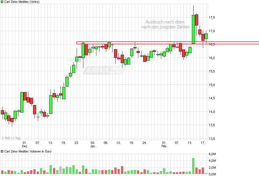 chart_quarter_carlzeissmeditec_.png