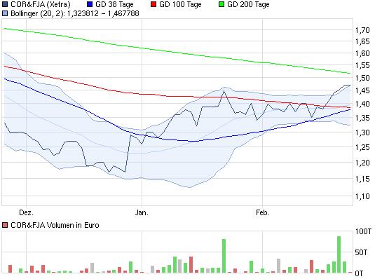 chart_quarter_corfja.png