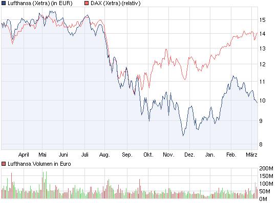 chart_year_lufthansa.png