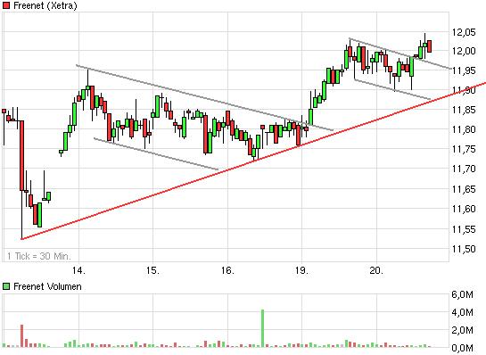 chart_week_freenet.png
