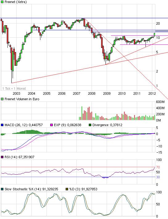 chart_10years_freenet.png