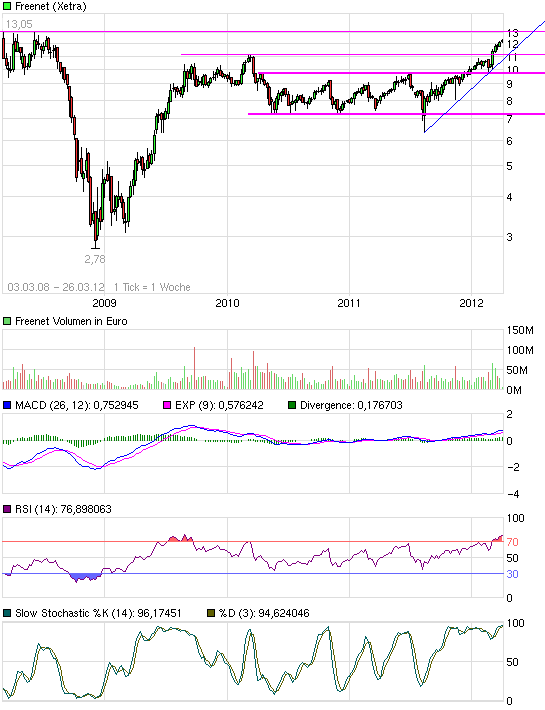 chart_free_freenet3.png