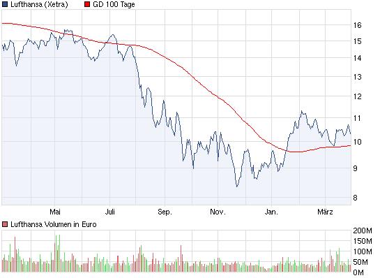 chart_year_lufthansa-1.png