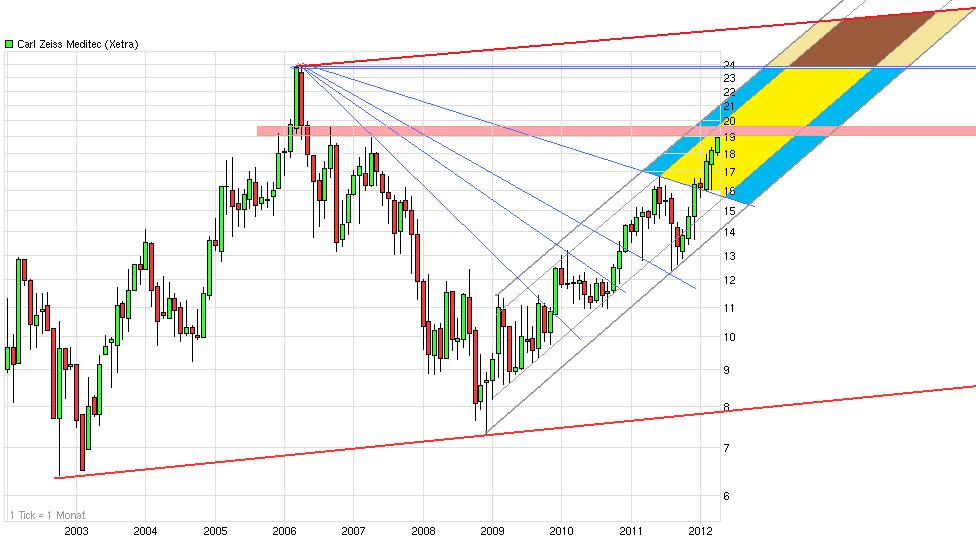 chart_10years__carlzeissmeditec.png