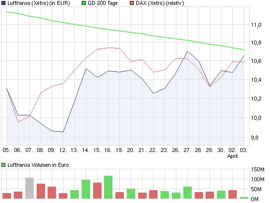 chart_month_lufthansa.png