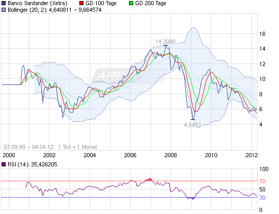 120403_chart_all_bancosantander.png