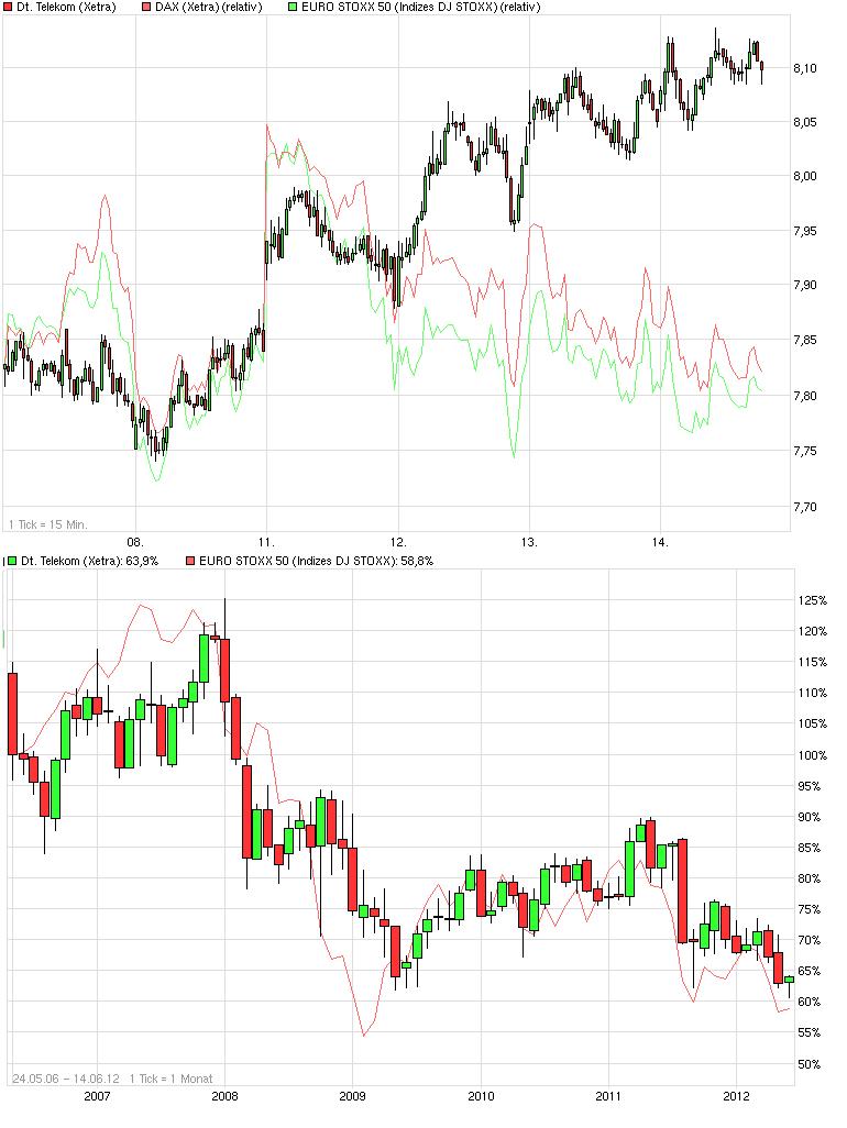 chart_week_deutschetelekom.png