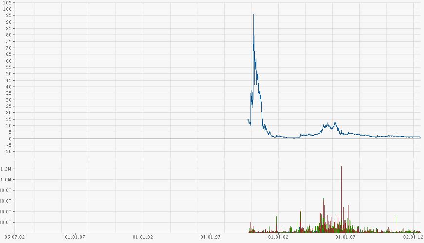 mybet_chart.png
