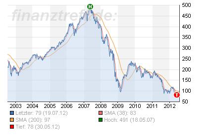 120720_chart_estx_banks.png