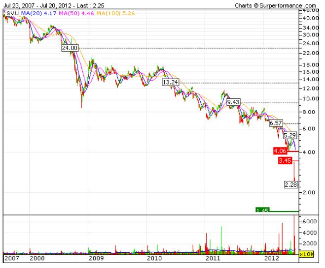 chart-supervalu.png