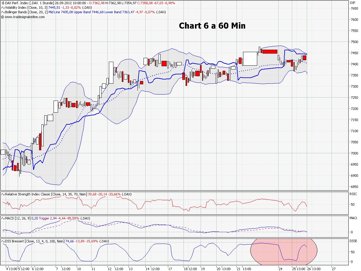 chart_6_a_dax_60_min.png