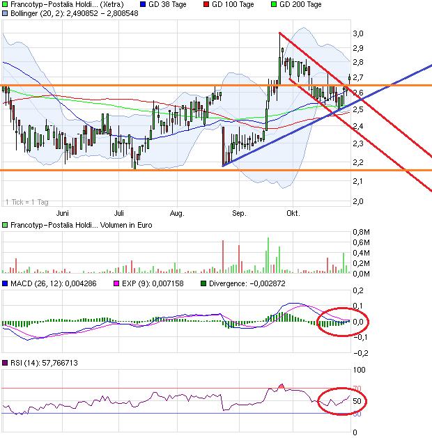 chart_halfyear_francotyp-postaliaholding.png