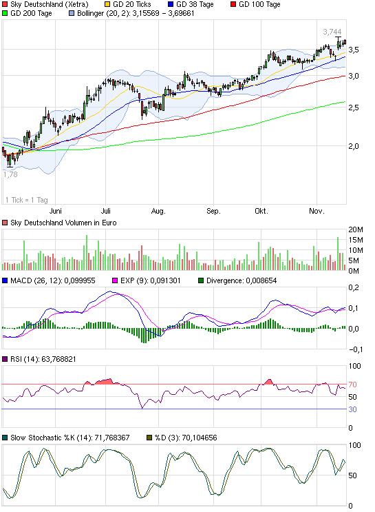 chart_halfyear_skydeutschland.png