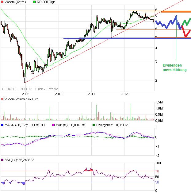 chart_free_viscom.png