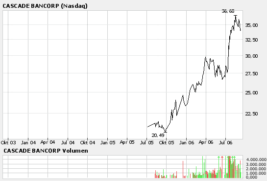 cascade_bancorp.png