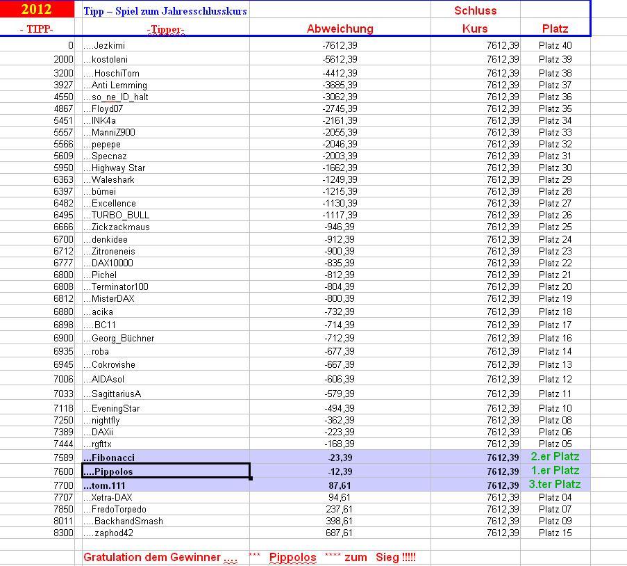 schlusskurs-tipp-tabelle.jpg