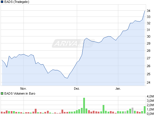 chart_quarter_eads.png