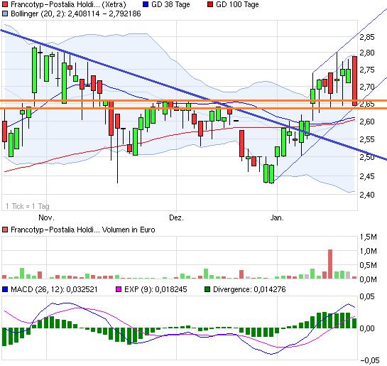 chart_quarter_francotyp-postaliaholding.png