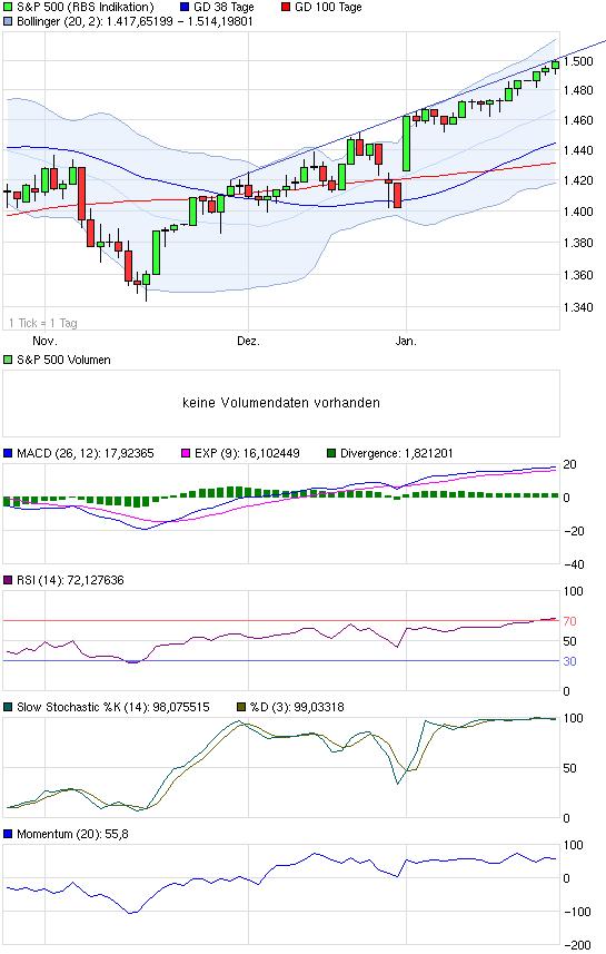 chart_quarter_sp500.png