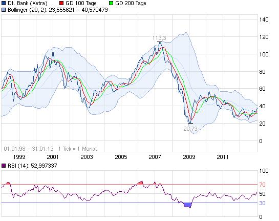 130131_chart_free_deutschebank.png