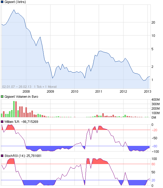 chart_free_gigaset.png