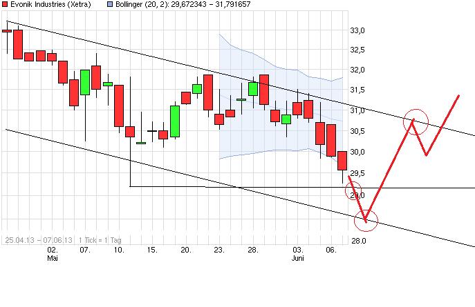 chart_quarter_evonikindustries_(2).png