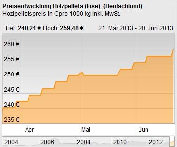 heizpellets24-chart-deutschland.jpg