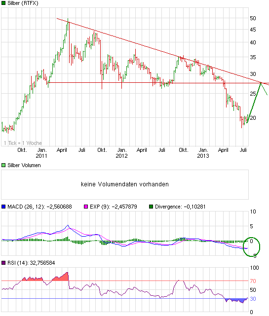 chart_3years_silber.png