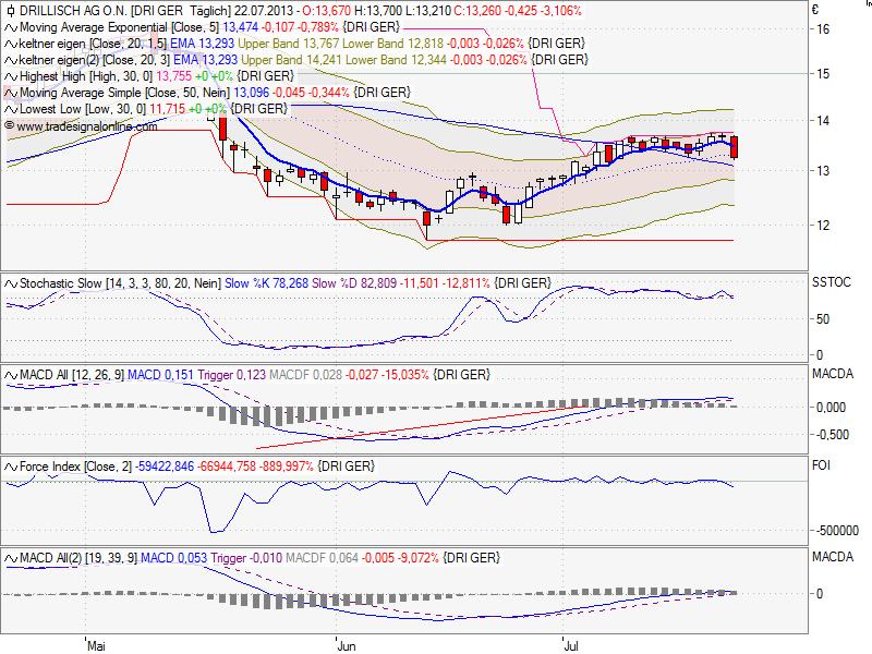 chart_drillisch.png