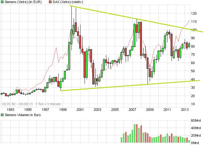 chart_all_siemens.png