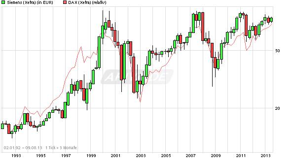 chart_all_siemens1.png