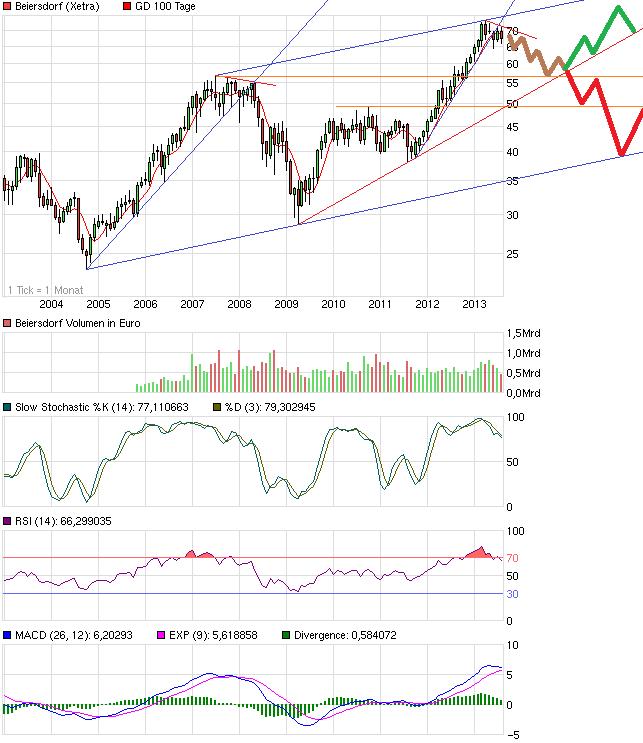 chart_10years_beiersdorf.png