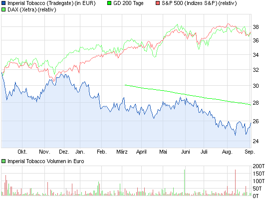 chart_year_imperialtobacco.png