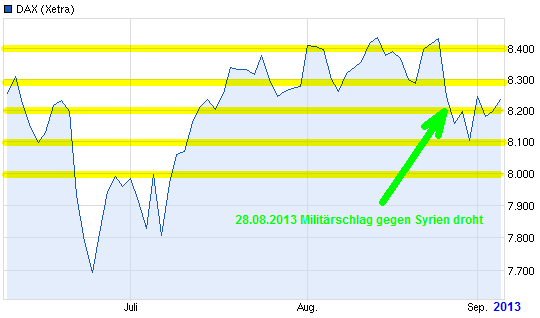 dax092013.png