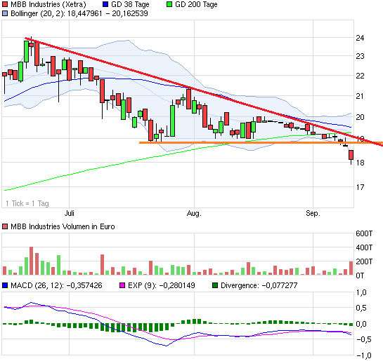 chart_quarter_mbbindustries.png