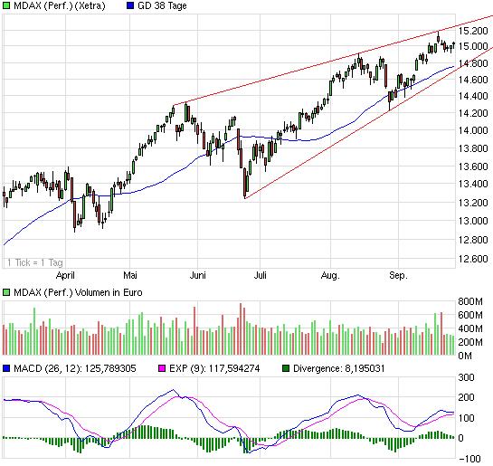chart_halfyear_mdaxperformance.png