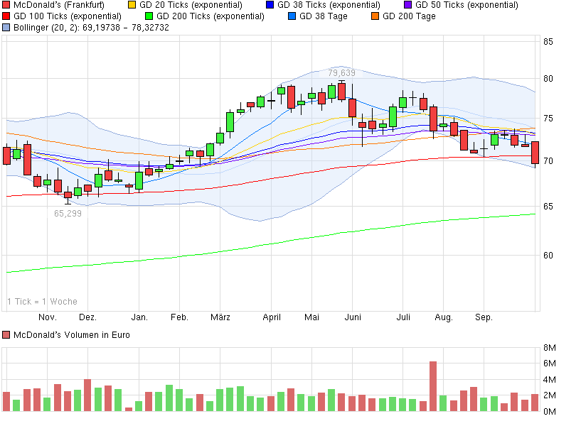 chart_year_mcdonalds.png
