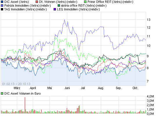 chart_year_dicasset_and_others.png
