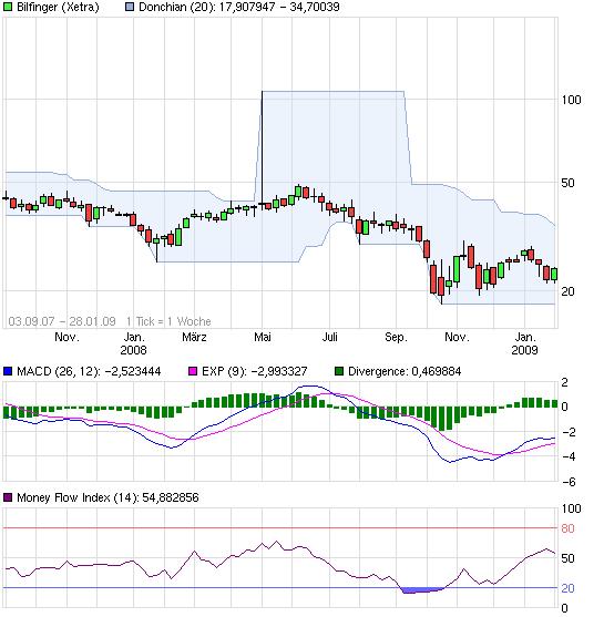 chart_free_bilfinger.png